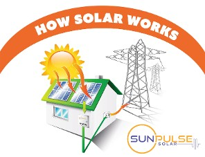 How Solar Works Graphic